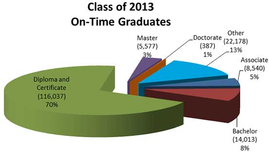 Class of 2013 On-Time Graduates