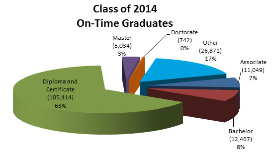 Class of 2014 On-Time Graduates